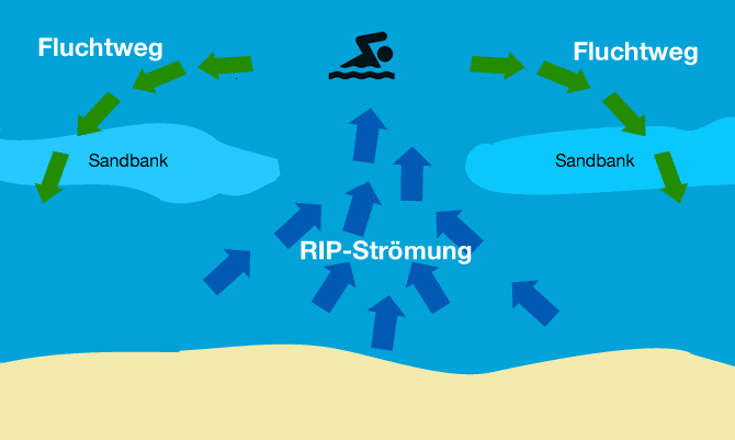 rip_stroemung_brandungsrueckstrom1
